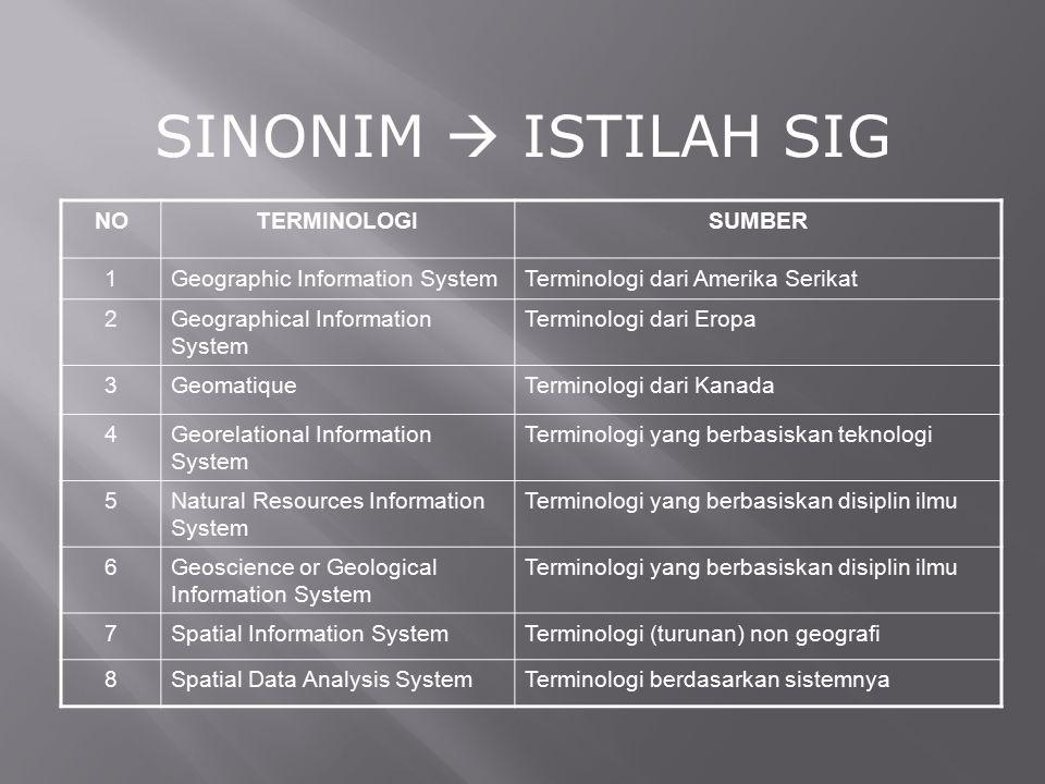 SINONIM  ISTILAH SIG NOTERMINOLOGISUMBER 1Geographic Information SystemTerminologi dari Amerika Serikat 2Geographical Information System Terminologi
