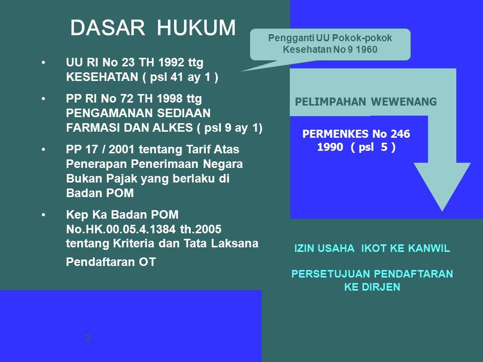 34 PERBANDINGAN JENIS BKO 200320042005 (sep) Parasetamol5121 Piroxicam620 Antalgin493418 Theofilin6114 Fenilbutason5130 CTM212 Dexametason1053 Na Diclofenac432 Furosemid110 As.