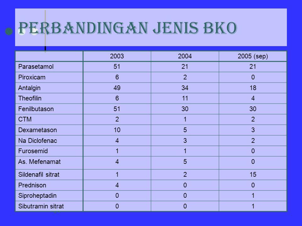 34 PERBANDINGAN JENIS BKO 200320042005 (sep) Parasetamol5121 Piroxicam620 Antalgin493418 Theofilin6114 Fenilbutason5130 CTM212 Dexametason1053 Na Dicl