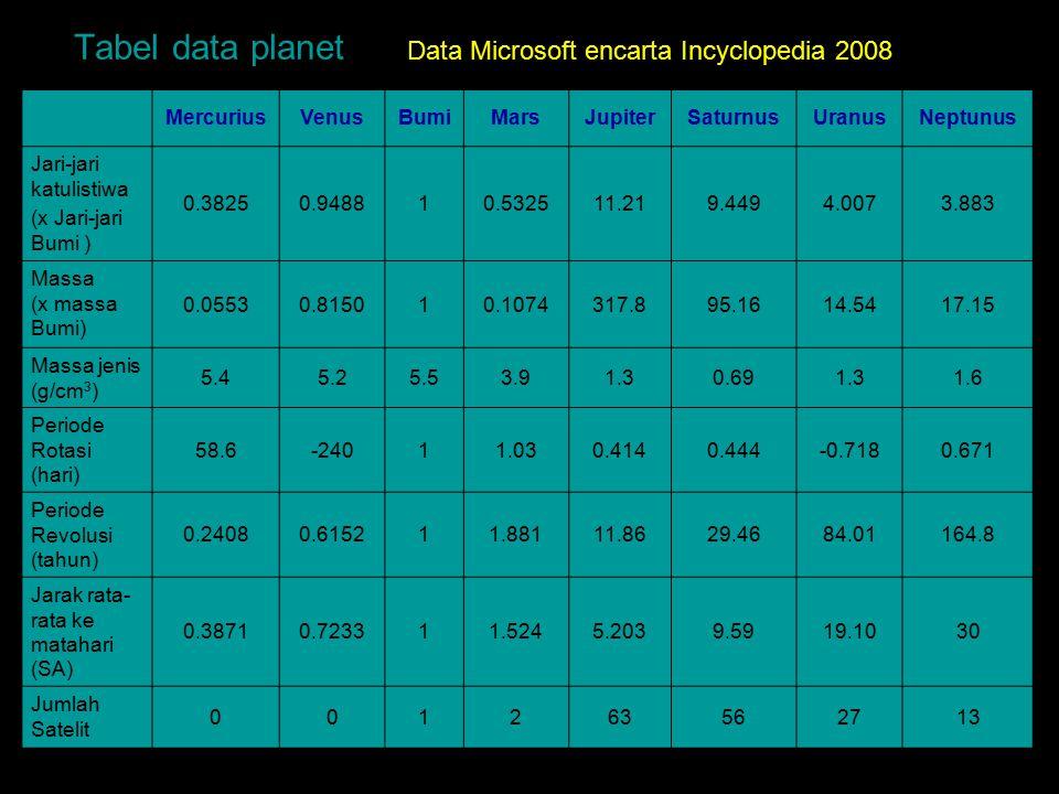 Tabel data planet MercuriusVenusBumiMarsJupiterSaturnusUranusNeptunus Jari-jari katulistiwa (x Jari-jari Bumi ) 0.38250.948810.532511.219.4494.0073.88