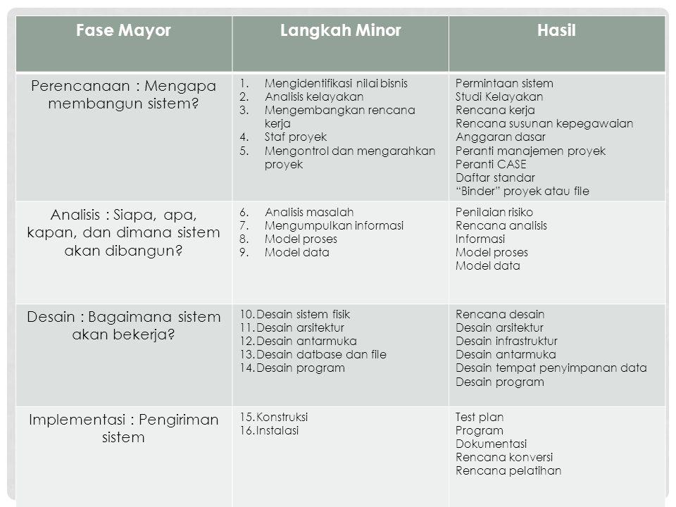 Fase MayorLangkah MinorHasil Perencanaan : Mengapa membangun sistem? 1.Mengidentifikasi nilai bisnis 2.Analisis kelayakan 3.Mengembangkan rencana kerj
