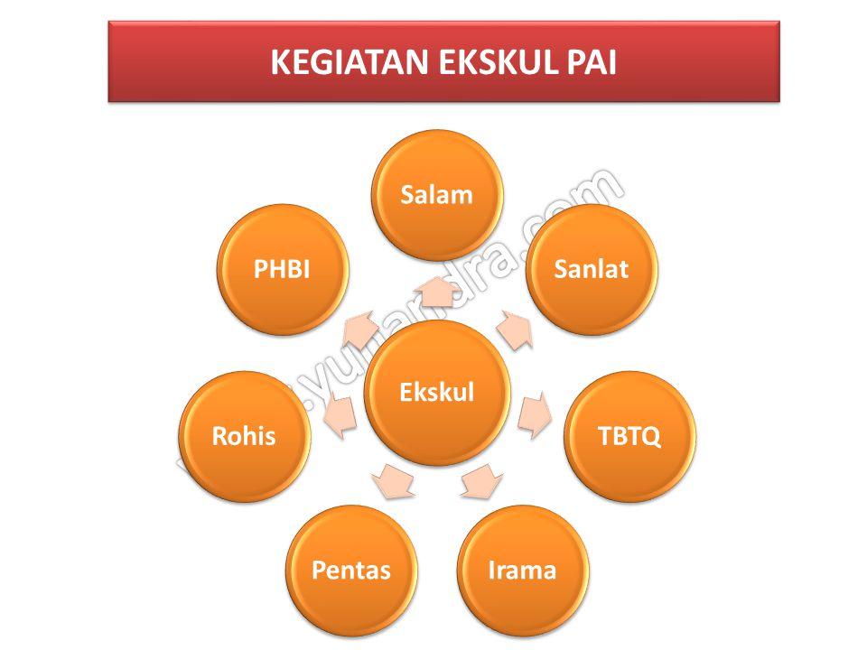 a.Status sebagai guru inti/instruktur/tutor KKGPAI/ MGMP-PAI diterbitkan melalui SK Kepala Kantor Kemenag kabupaten/kota.