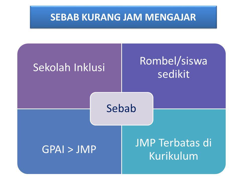SEBAB KURANG JAM MENGAJAR SEBAB KURANG JAM MENGAJAR Sekolah Inklusi Rombel/siswa sedikit GPAI > JMP JMP Terbatas di Kurikulum Sebab