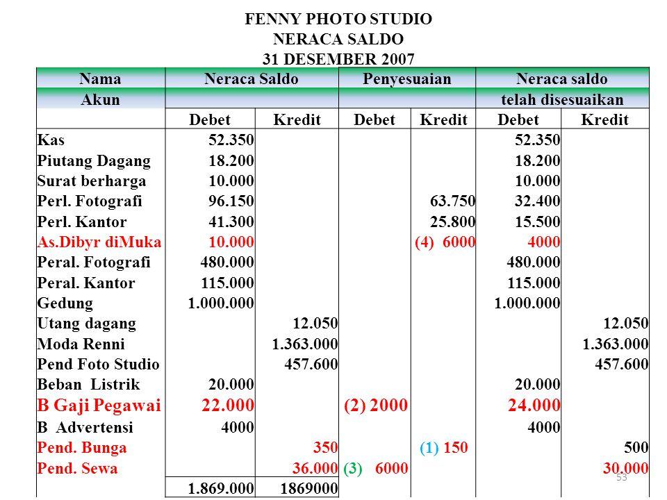 NamaNeraca SaldoPenyesuaianNeraca saldo Akun telah disesuaikan DebetKreditDebetKreditDebetKredit Kas52.350 Piutang Dagang18.200 Surat berharga10.000 P