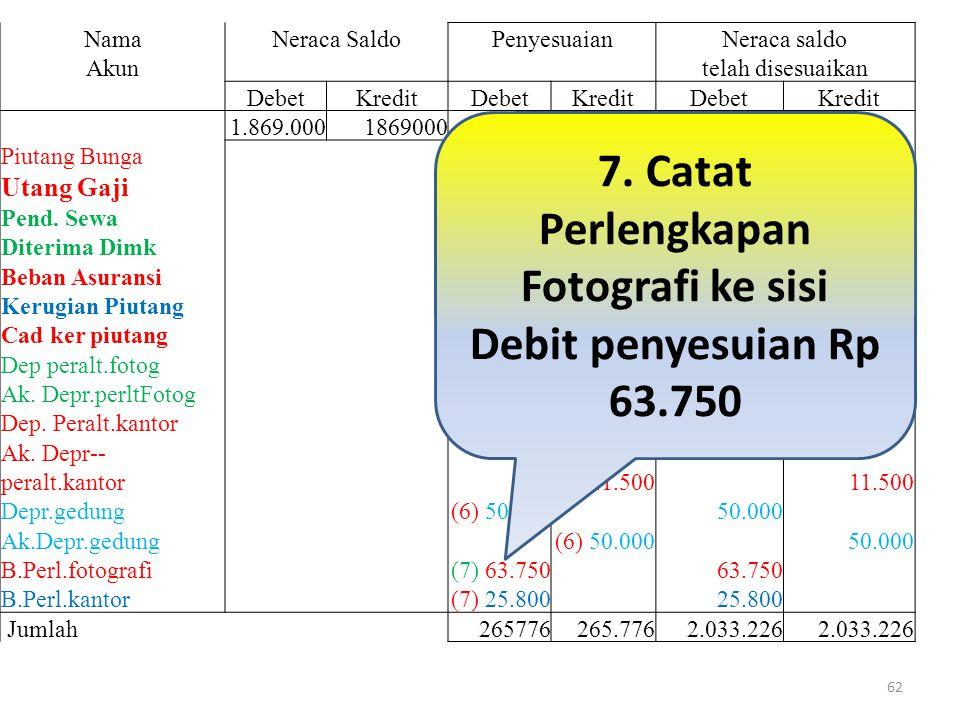 NamaNeraca SaldoPenyesuaianNeraca saldo Akun telah disesuaikan DebetKreditDebetKreditDebetKredit 1.869.0001869000 Piutang Bunga (1) 150 150 Utang Gaji