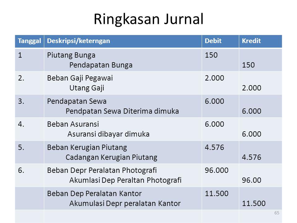 Ringkasan Jurnal TanggalDeskripsi/keternganDebitKredit 1Piutang Bunga Pendapatan Bunga 150 2.Beban Gaji Pegawai Utang Gaji 2.000 3.Pendapatan Sewa Pen