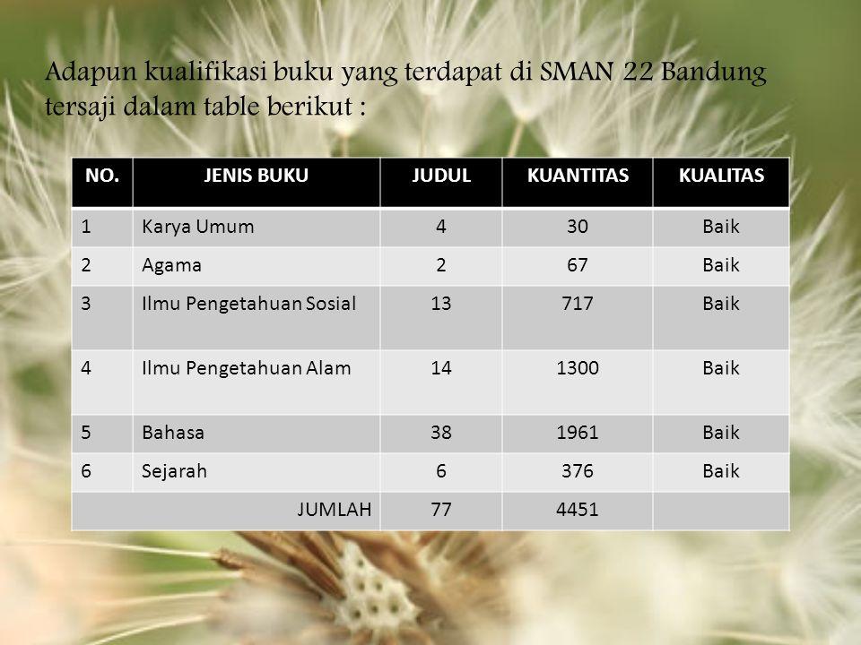 Adapun kualifikasi buku yang terdapat di SMAN 22 Bandung tersaji dalam table berikut : NO.JENIS BUKUJUDULKUANTITASKUALITAS 1Karya Umum430Baik 2Agama267Baik 3Ilmu Pengetahuan Sosial13717Baik 4Ilmu Pengetahuan Alam141300Baik 5Bahasa381961Baik 6Sejarah6376Baik JUMLAH774451