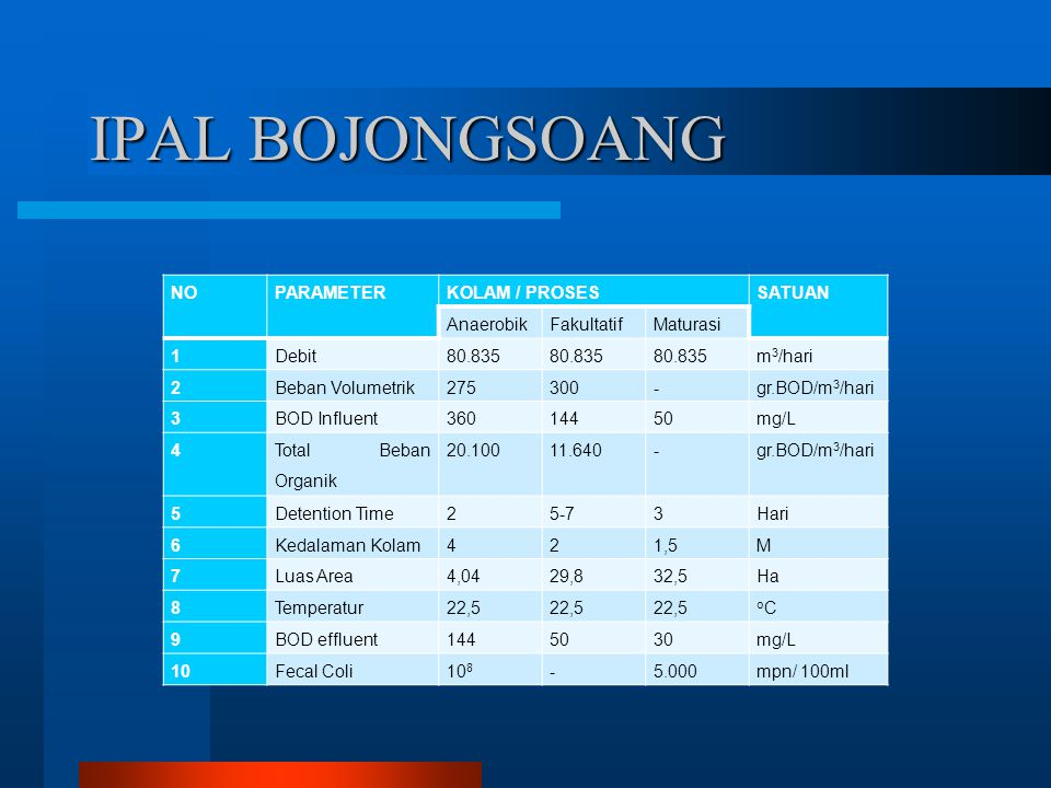 IPAL BOJONGSOANG NOPARAMETERKOLAM / PROSESSATUAN AnaerobikFakultatifMaturasi 1Debit80.835 m 3 /hari 2Beban Volumetrik275300-gr.BOD/m 3 /hari 3BOD Infl