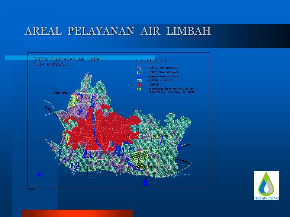 SISTEM SAMBUNGAN AIR LIMBAH DI KOTA BANDUNG A.Sambungan Langsung ( 22,59% ) B.