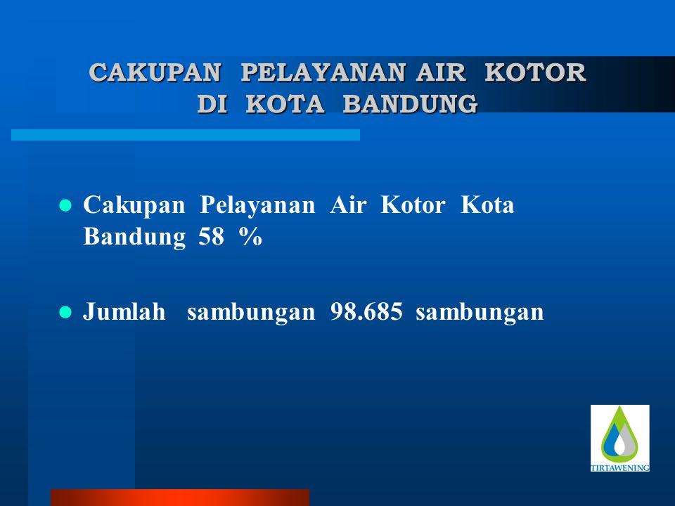 CAKUPAN PELAYANAN AIR KOTOR DI KOTA BANDUNG Cakupan Pelayanan Air Kotor Kota Bandung 58 % Jumlah sambungan 98.685 sambungan