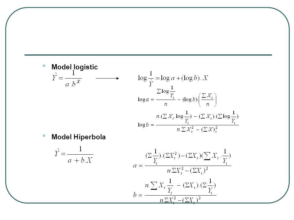Model logistic Model Hiperbola