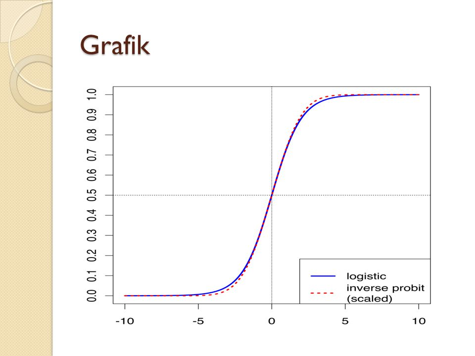 Rumus Fungsi logistik f (Z) = 1 1+ e -z Z = a + BX1 (regresi logistik sederhana) Z = a + BX1 + BX2 + …..Bi X i) (regresi logistik ganda) Z = probabilitas kejadian suatu penyakit (outcome) berdasarkan faktor risiko tertentu, nilai antara 0-1 e = eksponen a = intercept B - slope