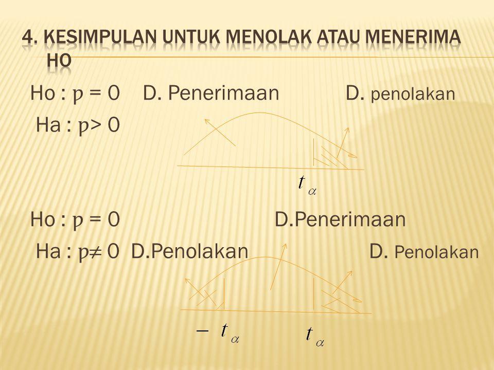 Ho : ƿ = 0 D. Penerimaan D. penolakan Ha : ƿ > 0 Ho : ƿ = 0 D.Penerimaan Ha : ƿ ≠ 0 D.Penolakan D. Penolakan