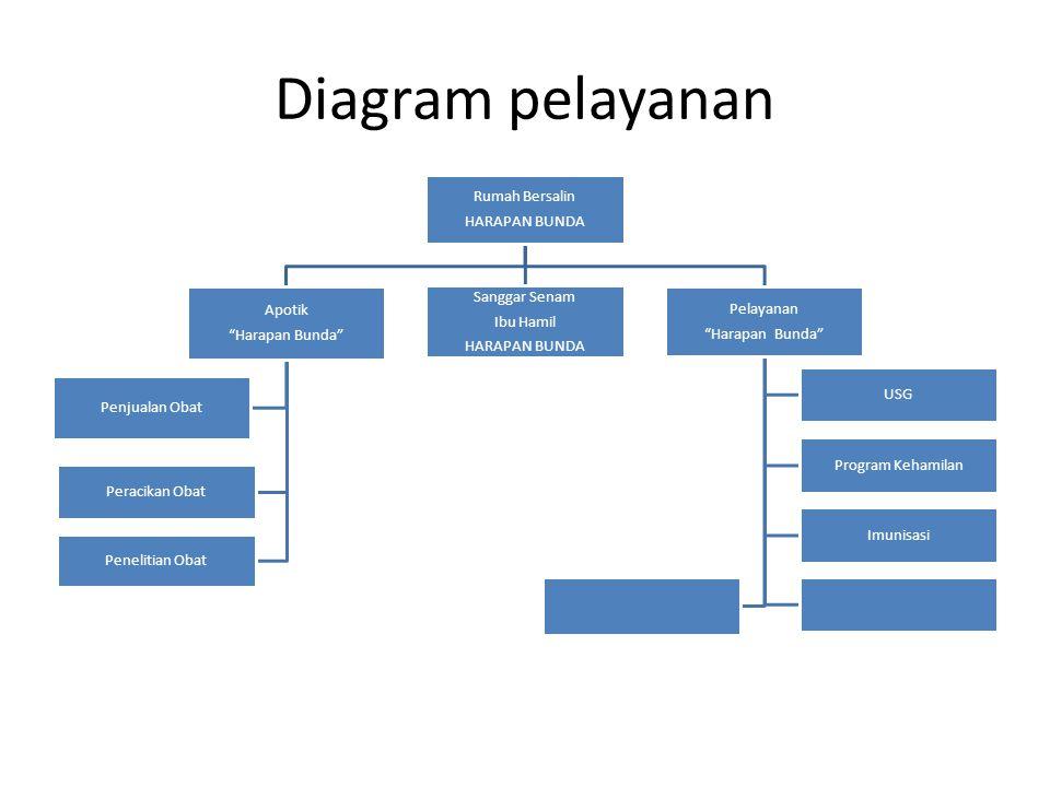 """Diagram pelayanan Rumah Bersalin HARAPAN BUNDA Apotik """"Harapan Bunda"""" Peracikan Obat Penjualan Obat Penelitian Obat Sanggar Senam Ibu Hamil HARAPAN BU"""