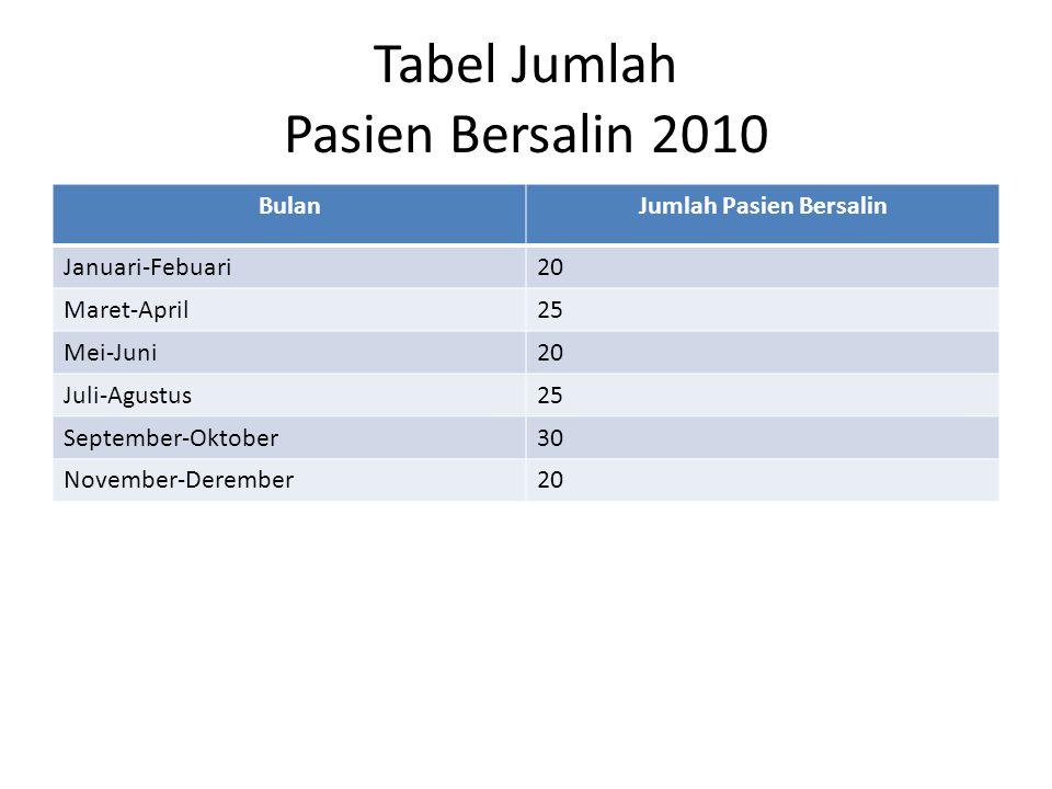 Tabel Jumlah Pasien Bersalin 2010 BulanJumlah Pasien Bersalin Januari-Febuari20 Maret-April25 Mei-Juni20 Juli-Agustus25 September-Oktober30 November-D