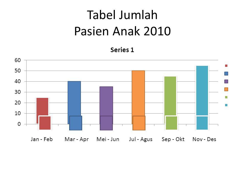 Tabel Jumlah Pasien Anak 2010 Jan - FebMar - AprMei - JunJul - AgusSep - OktNov - Des
