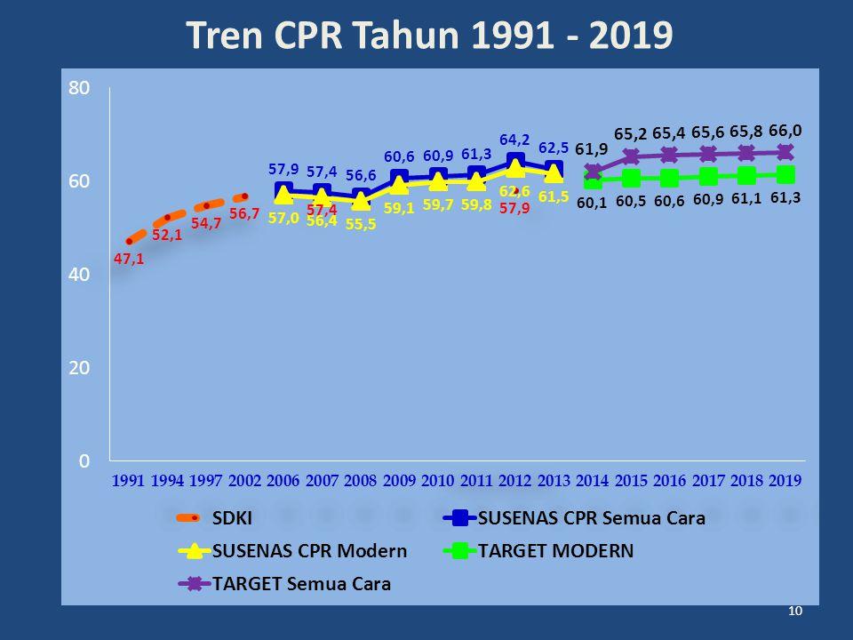 10 Tren CPR Tahun 1991 - 2019