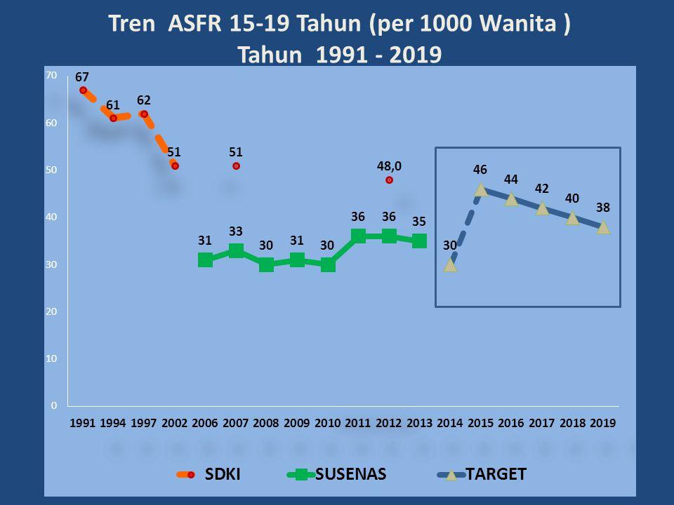 11 Tren ASFR 15-19 Tahun (per 1000 Wanita ) Tahun 1991 - 2019