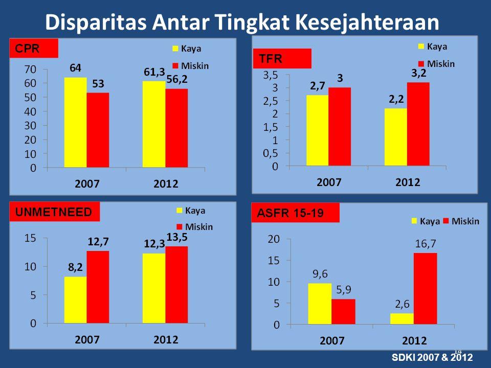 Disparitas Antar Tingkat Kesejahteraan 14 TFR SDKI 2007 & 2012