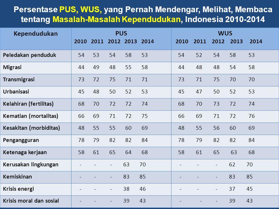 Persentase PUS, WUS, yang Pernah Mendengar, Melihat, Membaca tentang Masalah-Masalah Kependudukan, Indonesia 2010-2014 KependudukanPUS 2010 2011 2012