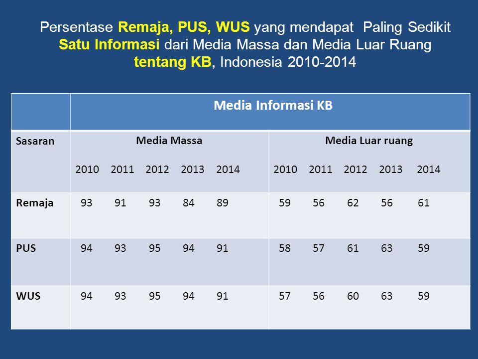 Persentase Remaja, PUS, WUS yang mendapat Paling Sedikit Satu Informasi dari Media Massa dan Media Luar Ruang tentang KB, Indonesia 2010-2014 Media In
