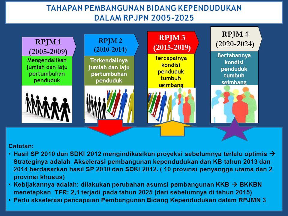 2 Mengendalikan jumlah dan laju pertumbuhan penduduk RPJM 1 (2005-2009) RPJM 2 (2010-2014) Terkendalinya jumlah dan laju pertumbuhan penduduk RPJM 3 (