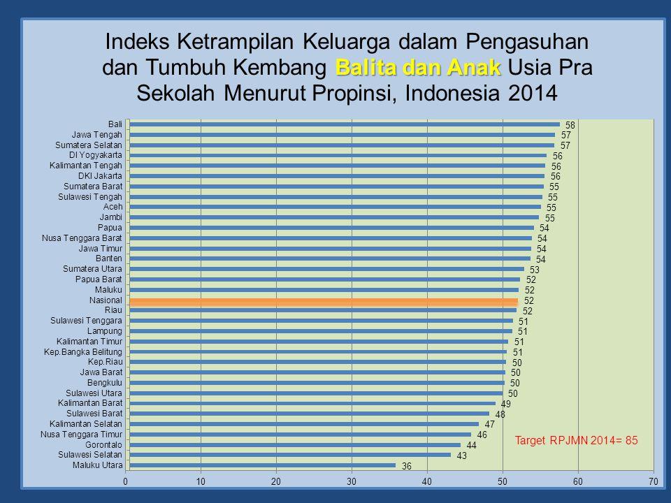 Target RPJMN 2014= 85