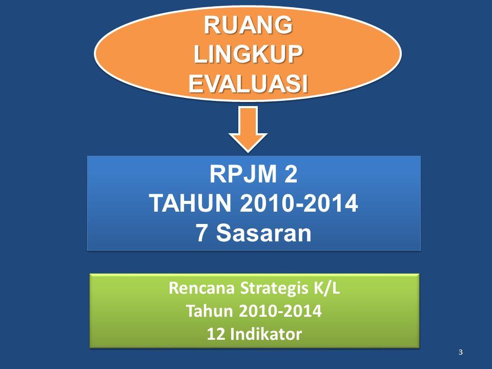 3 Rencana Strategis K/L Tahun 2010-2014 12 Indikator Rencana Strategis K/L Tahun 2010-2014 12 Indikator RPJM 2 TAHUN 2010-2014 7 Sasaran RPJM 2 TAHUN 2010-2014 7 Sasaran RUANG LINGKUP EVALUASI