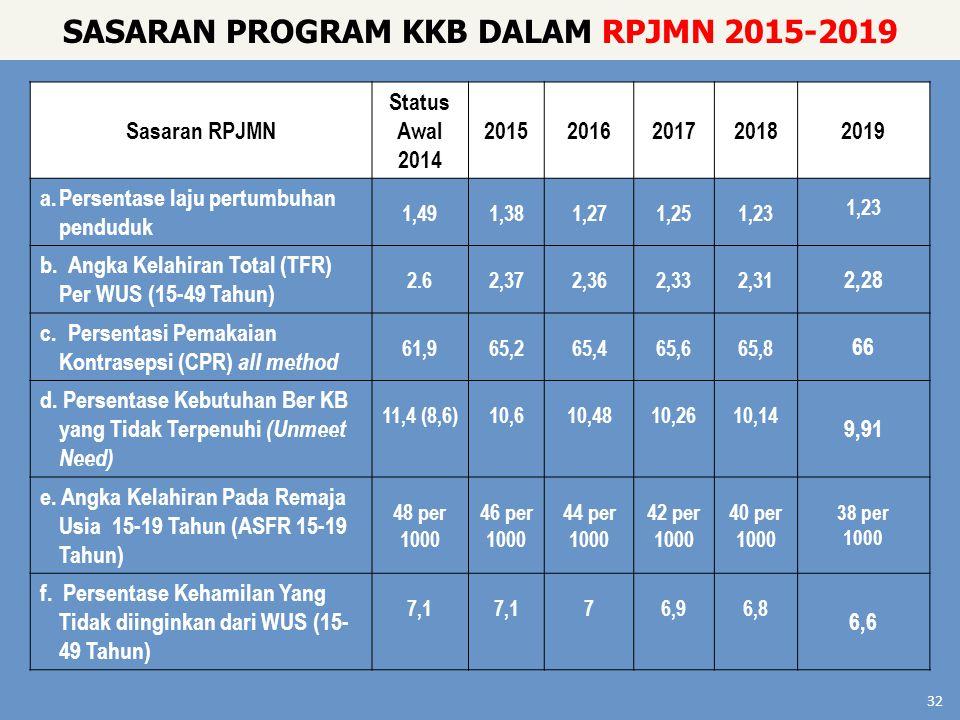 Sasaran RPJMN Status Awal 2014 20152016201720182019 a.Persentase laju pertumbuhan penduduk 1,491,381,271,251,23 b. Angka Kelahiran Total (TFR) Per WUS