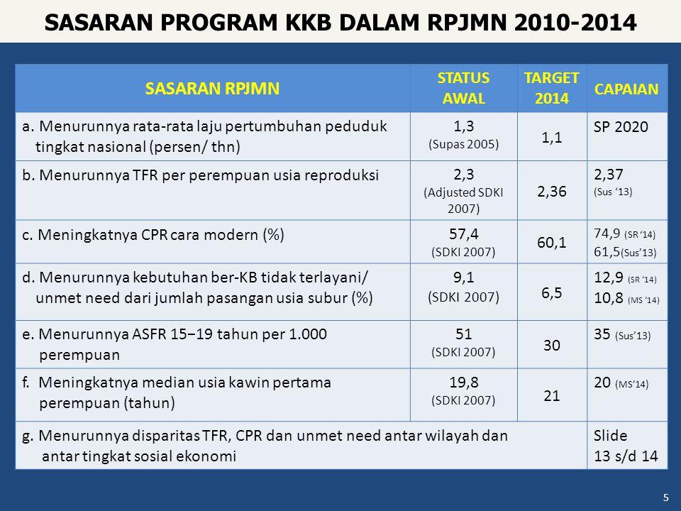 SASARAN RPJMN STATUS AWAL TARGET 2014 CAPAIAN a. Menurunnya rata-rata laju pertumbuhan peduduk tingkat nasional (persen/ thn) 1,3 (Supas 2005) 1,1 SP