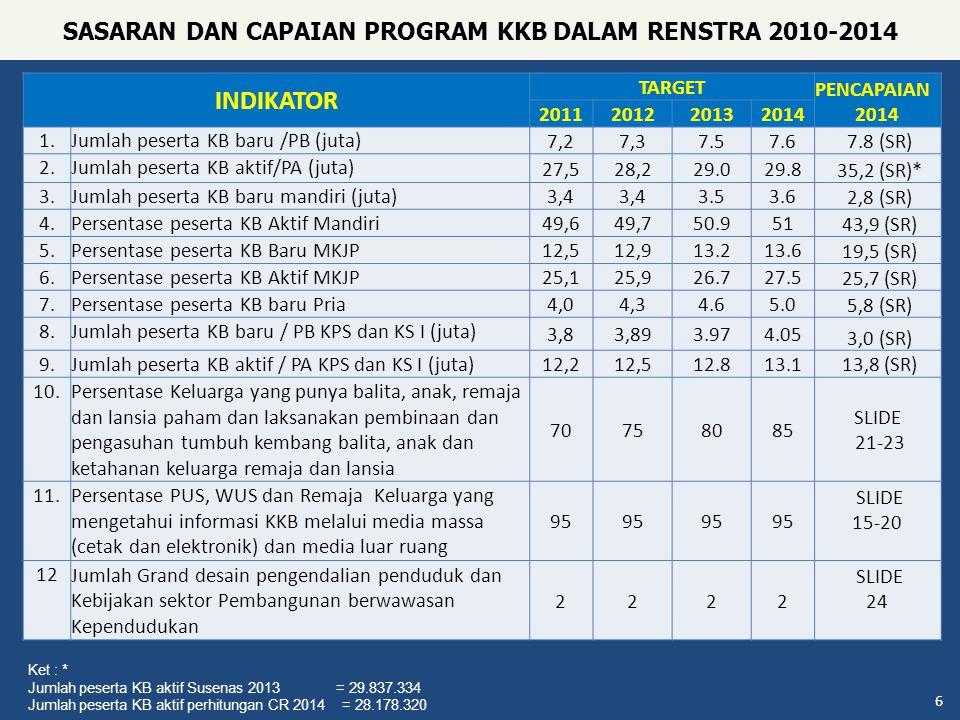 SASARAN DAN CAPAIAN PROGRAM KKB DALAM RENSTRA 2010-2014 6 INDIKATOR TARGET PENCAPAIAN 2014 2011201220132014 1.Jumlah peserta KB baru /PB (juta) 7,27,3