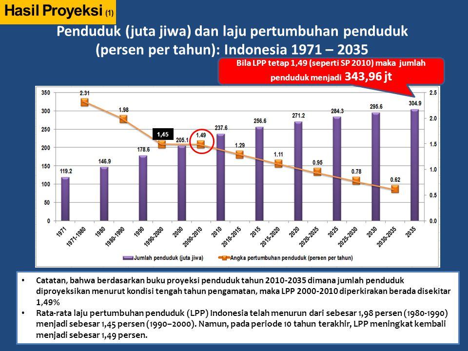 Penduduk (juta jiwa) dan laju pertumbuhan penduduk (persen per tahun): Indonesia 1971 – 2035 8 Hasil Proyeksi (1) Catatan, bahwa berdasarkan buku proy