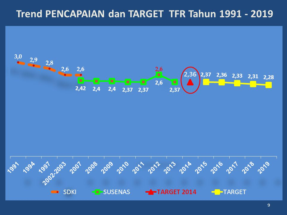 9 Trend PENCAPAIAN dan TARGET TFR Tahun 1991 - 2019