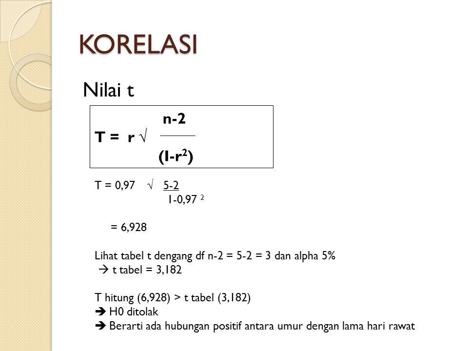 KORELASI Nilai t n-2 T = r √ (I-r 2 ) T = 0,97 √ 5-2 1-0,97 2 = 6,928 Lihat tabel t dengang df n-2 = 5-2 = 3 dan alpha 5%  t tabel = 3,182 T hitung (6,928) > t tabel (3,182)  H0 ditolak  Berarti ada hubungan positif antara umur dengan lama hari rawat