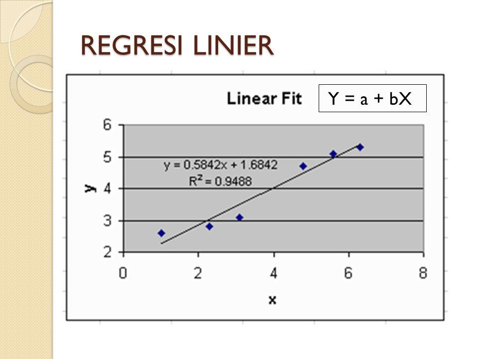 REGRESI LINIER Y = a + bX