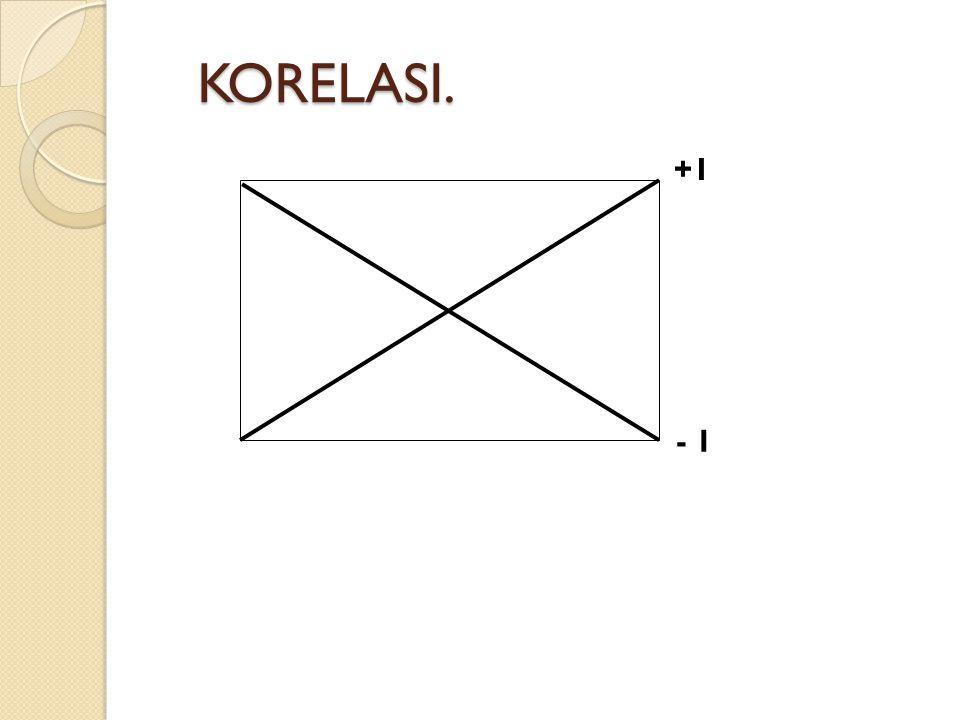 KORELASI. +1 - 1