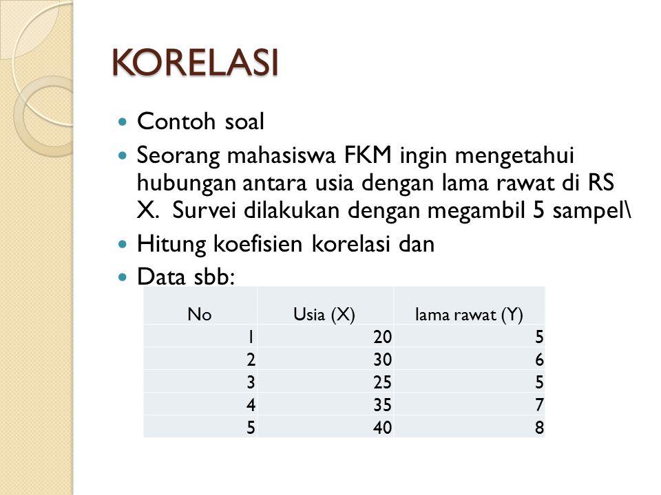 KORELASI Contoh soal Seorang mahasiswa FKM ingin mengetahui hubungan antara usia dengan lama rawat di RS X. Survei dilakukan dengan megambil 5 sampel\