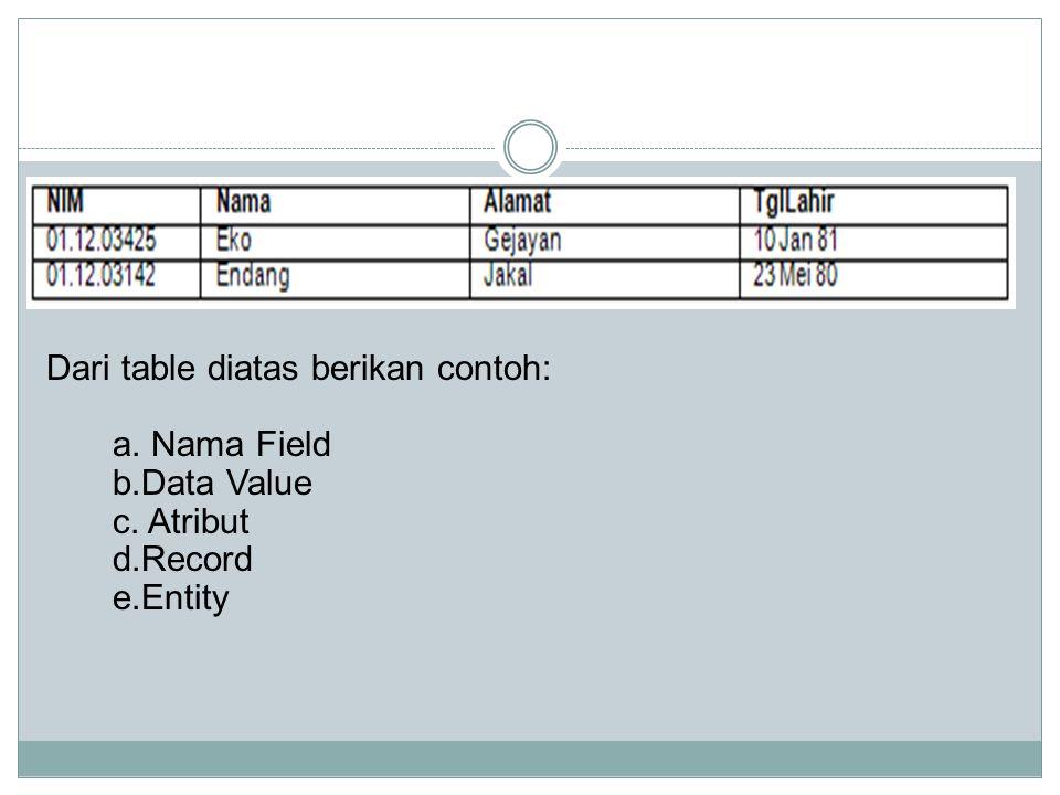 Dari table diatas berikan contoh: a. Nama Field b.Data Value c. Atribut d.Record e.Entity