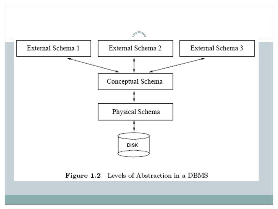 LEVEL FISIK/INTERNAL Level fisik merupakan level paling rendah menggambarkan bagaimana data disimpan secara fisik Misalnya kita memiliki data mahasiswa.