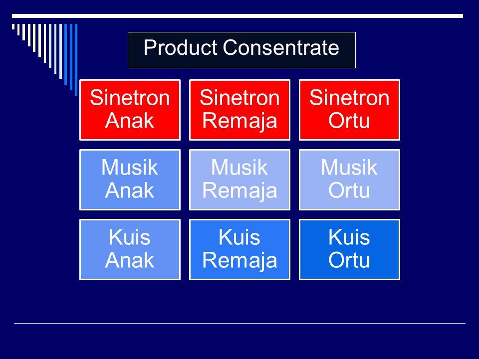 Sinetron Anak Sinetron Remaja Sinetron Ortu Musik Anak Musik Remaja Musik Ortu Kuis Anak Kuis Remaja Kuis Ortu Product Consentrate