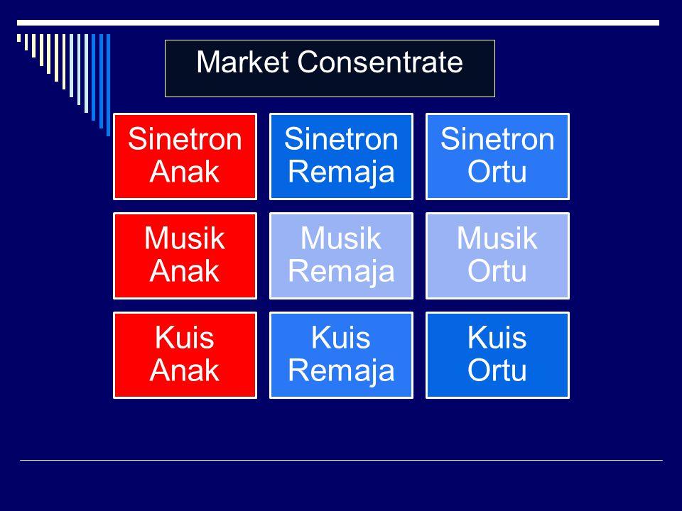 Sinetron Anak Sinetron Remaja Sinetron Ortu Musik Anak Musik Remaja Musik Ortu Kuis Anak Kuis Remaja Kuis Ortu Market Consentrate