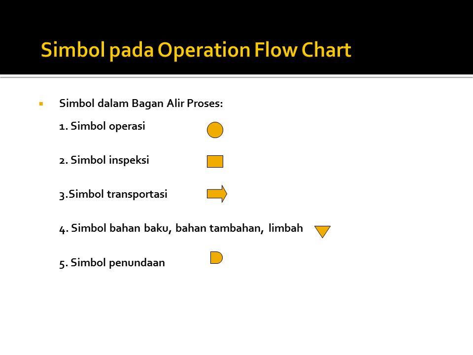  Simbol dalam Bagan Alir Proses: 1. Simbol operasi 2. Simbol inspeksi 3.Simbol transportasi 4. Simbol bahan baku, bahan tambahan, limbah 5. Simbol pe