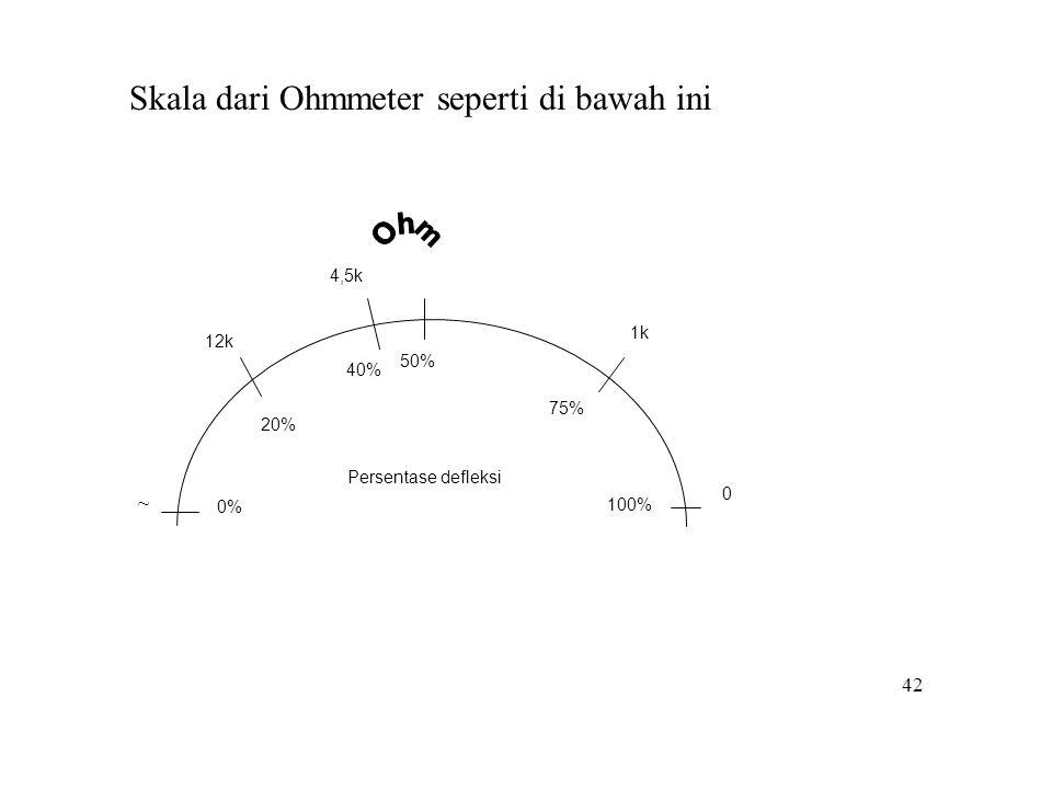 42 50% 75% 100% 20% 40% 0% Persentase defleksi ~ 12k 4,5k 1k 0 Skala dari Ohmmeter seperti di bawah ini