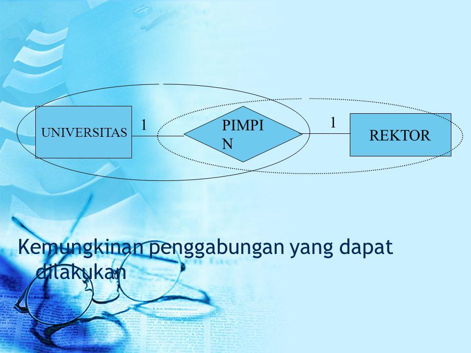 Kemungkinan penggabungan yang dapat dilakukan UNIVERSITAS PIMPI N REKTOR 1 1