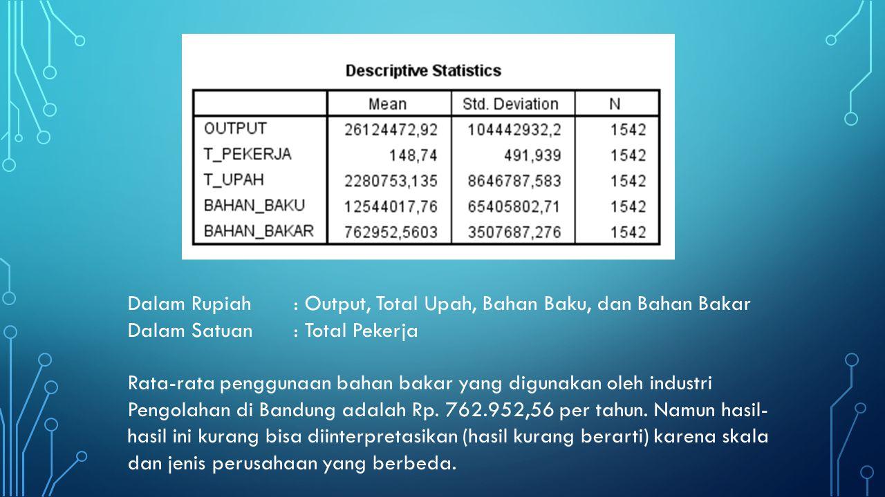Dalam Rupiah: Output, Total Upah, Bahan Baku, dan Bahan Bakar Dalam Satuan: Total Pekerja Rata-rata penggunaan bahan bakar yang digunakan oleh industri Pengolahan di Bandung adalah Rp.