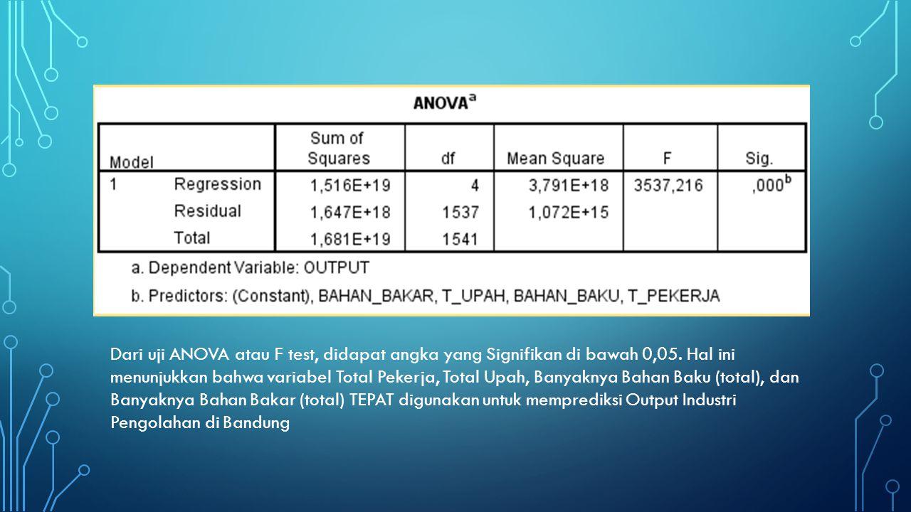 Y = 1226868,044 + 33763,845 X1 + 0,31 X2 + 1,213 X3 + 5,182 X4 X1 = TOTAL PEKERJA (ORANG) X2 = TOTAL UPAH (RP) X3 = PENGGUANAAN BAHAN BAKU (RP) X4 = PENGGUNAAN BAHAN BAKAR (RP) 90,2% nilai total Output mampu dijelaskan oleh Total Pekerja, Total Upah, Penggunaan Bahan baku, dan penggunaan bahan bakar Pada hasil uji koefisien regresi (Sig.), secara individu semua variabel independen akan mempengaruhi variabel dependen, kecuali Total Upah.