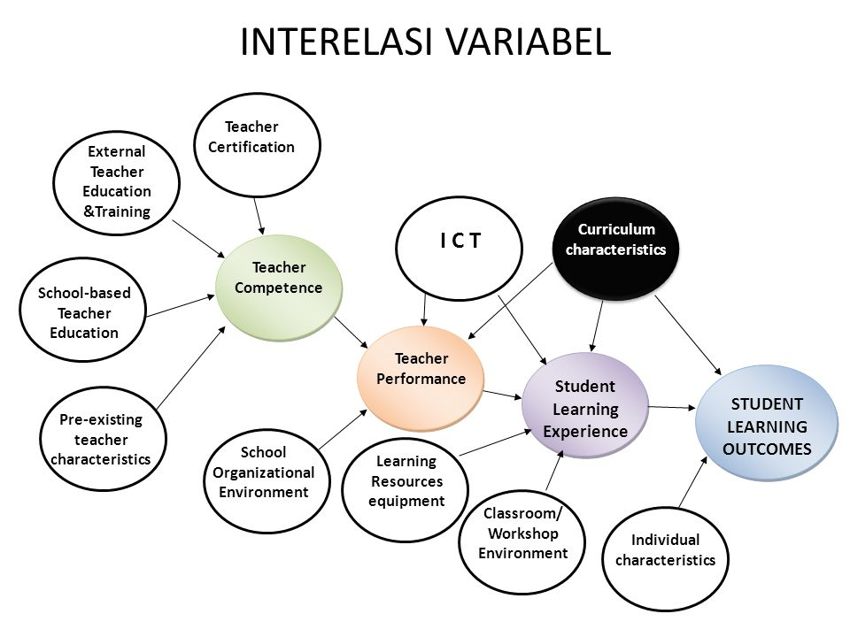 INTERELASI VARIABEL Individual characteristics Student Learning Experience Curriculum characteristics Classroom/ Workshop Environment Teacher Performa