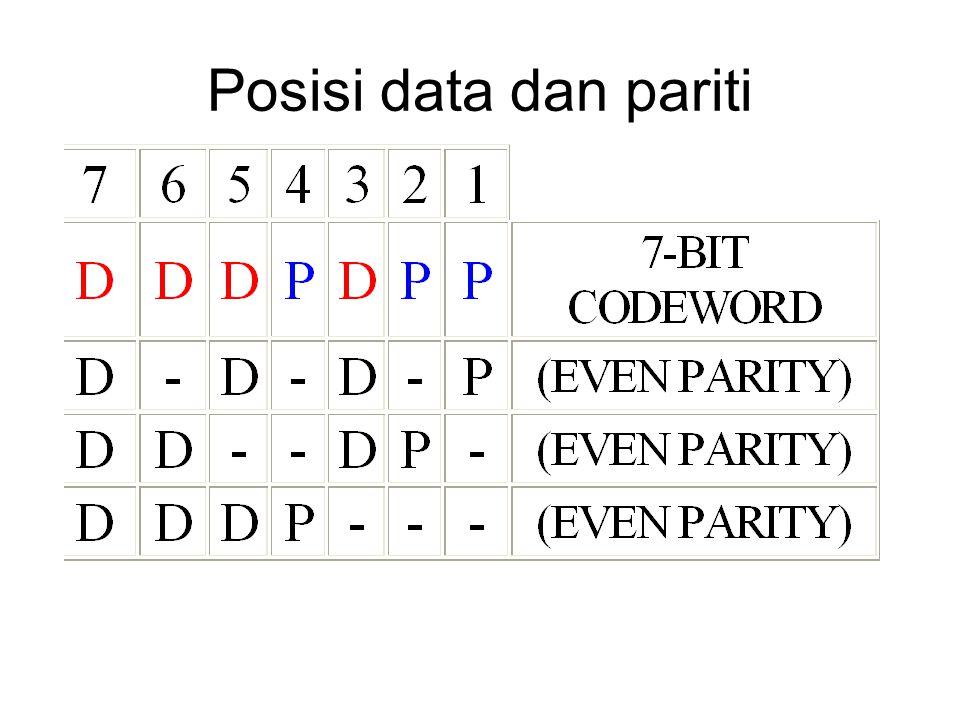Posisi data dan pariti