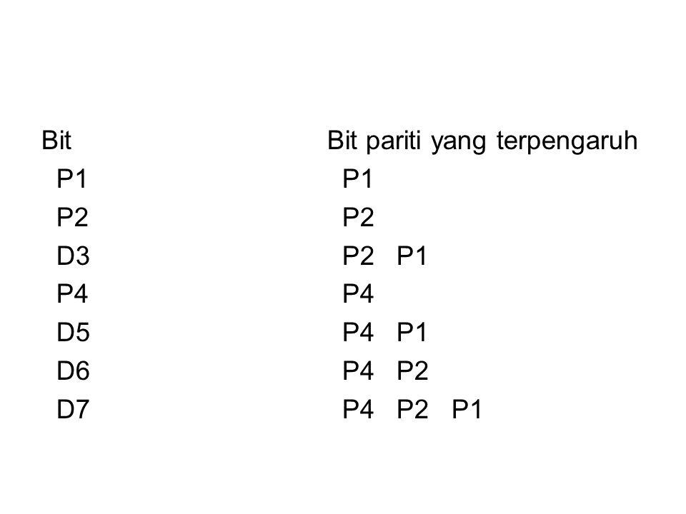 Bit P1 P2 D3 P4 D5 D6 D7 Bit pariti yang terpengaruh P1 P2 P2 P1 P4 P4 P1 P4 P2 P4 P2 P1