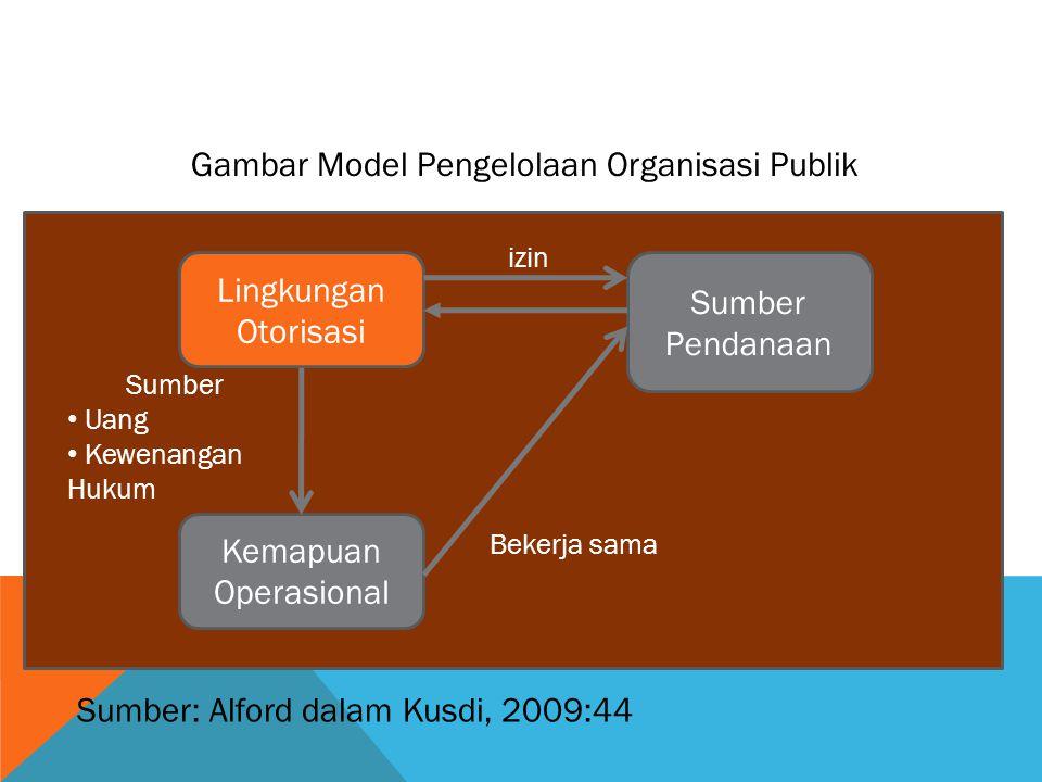 Lingkungan Otorisasi Kemapuan Operasional Sumber Pendanaan izin Sumber Uang Kewenangan Hukum Bekerja sama Gambar Model Pengelolaan Organisasi Publik S